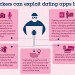 Dating Apps Vulnerable to Hackers