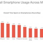 Americans Spending Nearly Five Hours a Day on Smartphones
