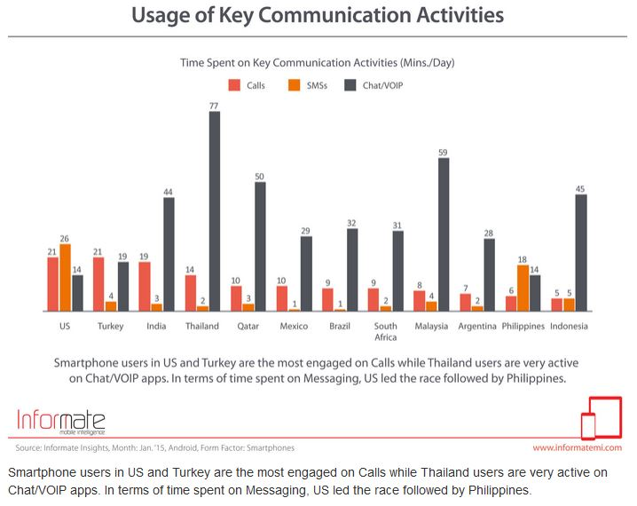 Americans Sending/Receiving Five Times as Many Texts Compared to Phone Calls Each Day