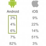 12% of Android users are considering making the switch to Apple