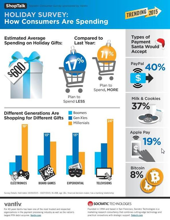 Holiday Survey: How Consumers are Spending