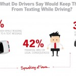 Distracted Driving Survey reveals trends in cellphone habits
