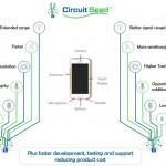 Circuit Seed's New Digital Circuits Processing Analog Can Improve c, Reception