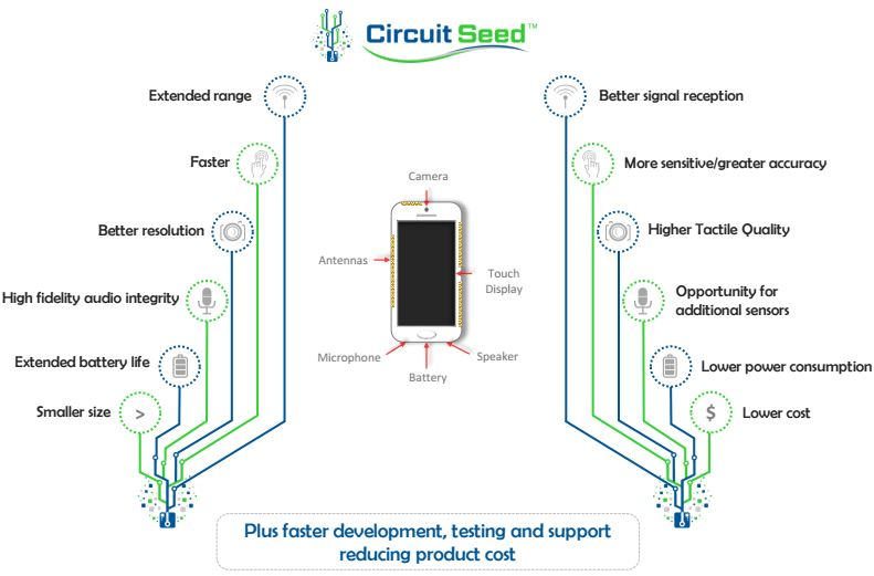 Digital Circuits Processing Analog Can Improve Cell Phone Battery Life, Reception