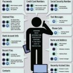 Infographic - What do Your Devices Know About You?