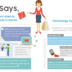 Consumers Are Looking to In-Store Technology for Customer Service