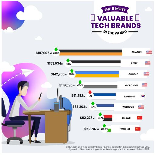 The Most Valuable Global Tech Brands in the World 2019