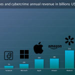 Cybercrime Annual Revenue is 3 Times Bigger than Walmart's