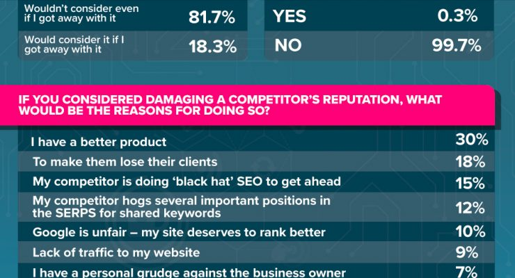 Research shows More than 18% of businesses WOULD consider sabotaging a competitor's online business