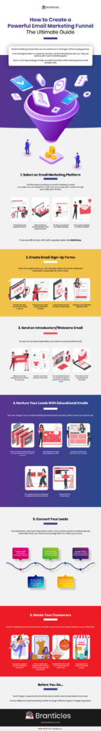 How to Create a Powerful Email Marketing Funnel: The Ultimate Guide